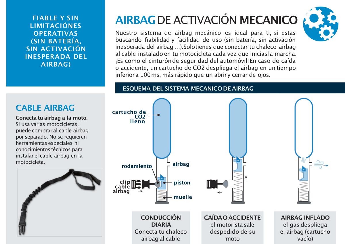 Activacion Mecanica